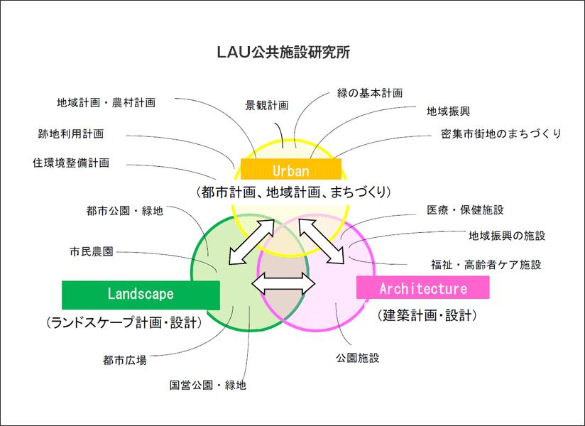 LAU公共施設研究所 概要